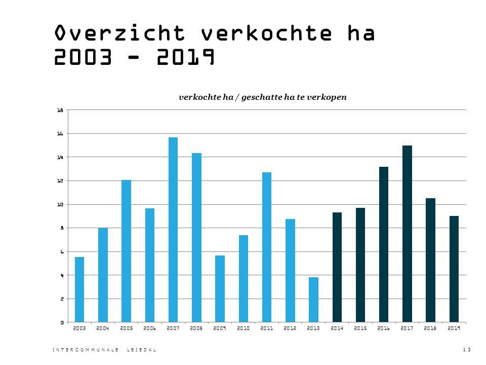 Overzicht verkochte ha 2003 - 2019 INTERCOMMUNALE LEIEDAL 13