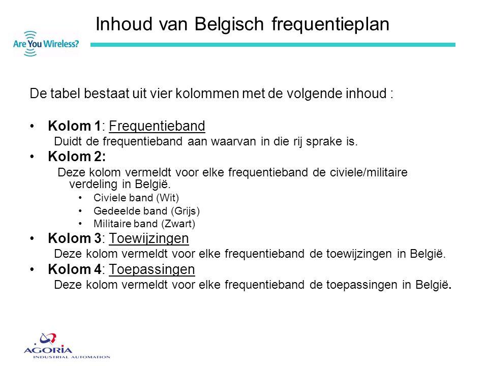 Inhoud van Belgisch frequentieplan De tabel bestaat uit vier kolommen met de volgende inhoud : •Kolom 1: Frequentieband Duidt de frequentieband aan wa