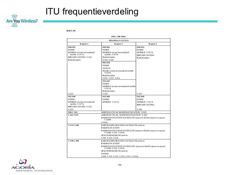 Belgisch frequentieplan •Is gebaseerd op ITU RR; •Moet beschikbaar gesteld worden (beschikking 676/2002/EG); •Dienst frequentiebeheer; •Te vinden op website: www.bipt.be;www.bipt.be