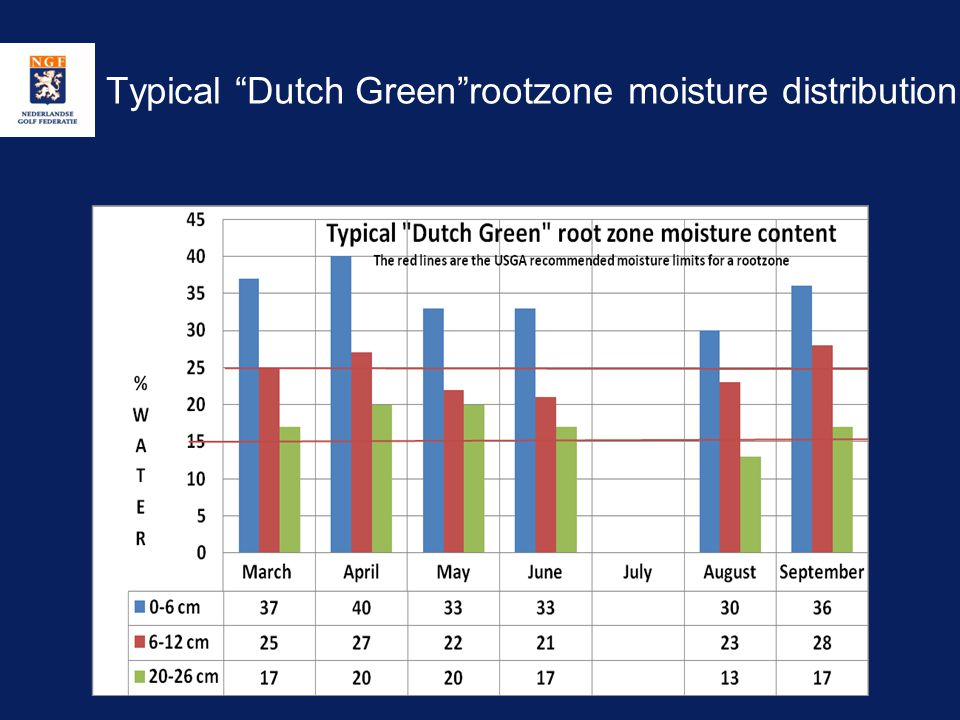 Typical Dutch Green rootzone moisture distribution
