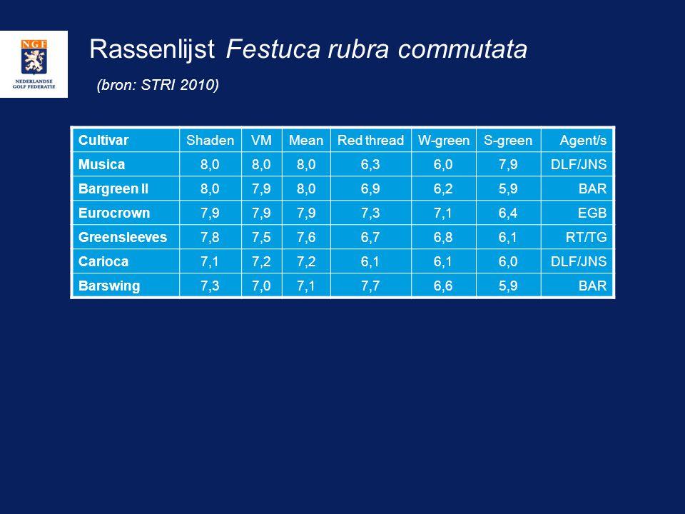 Rassenlijst Festuca rubra commutata (bron: STRI 2010) CultivarShadenVMMeanRed threadW-greenS-greenAgent/s Musica8,0 6,36,07,9DLF/JNS Bargreen II8,07,9