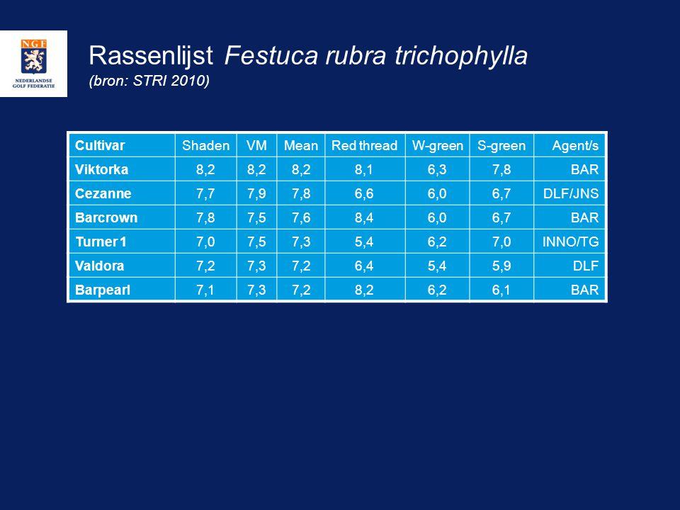 Rassenlijst Festuca rubra trichophylla (bron: STRI 2010) CultivarShadenVMMeanRed threadW-greenS-greenAgent/s Viktorka8,2 8,16,37,8BAR Cezanne7,77,97,8