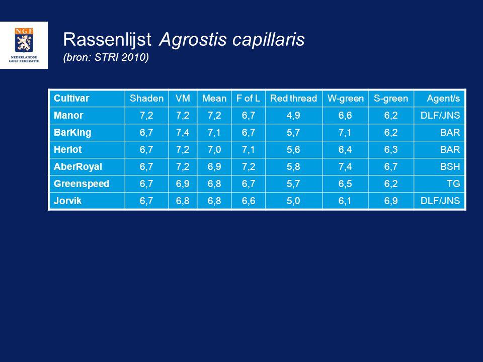 Rassenlijst Agrostis capillaris (bron: STRI 2010) CultivarShadenVMMeanF of LRed threadW-greenS-greenAgent/s Manor7,2 6,74,96,66,2DLF/JNS BarKing6,77,4