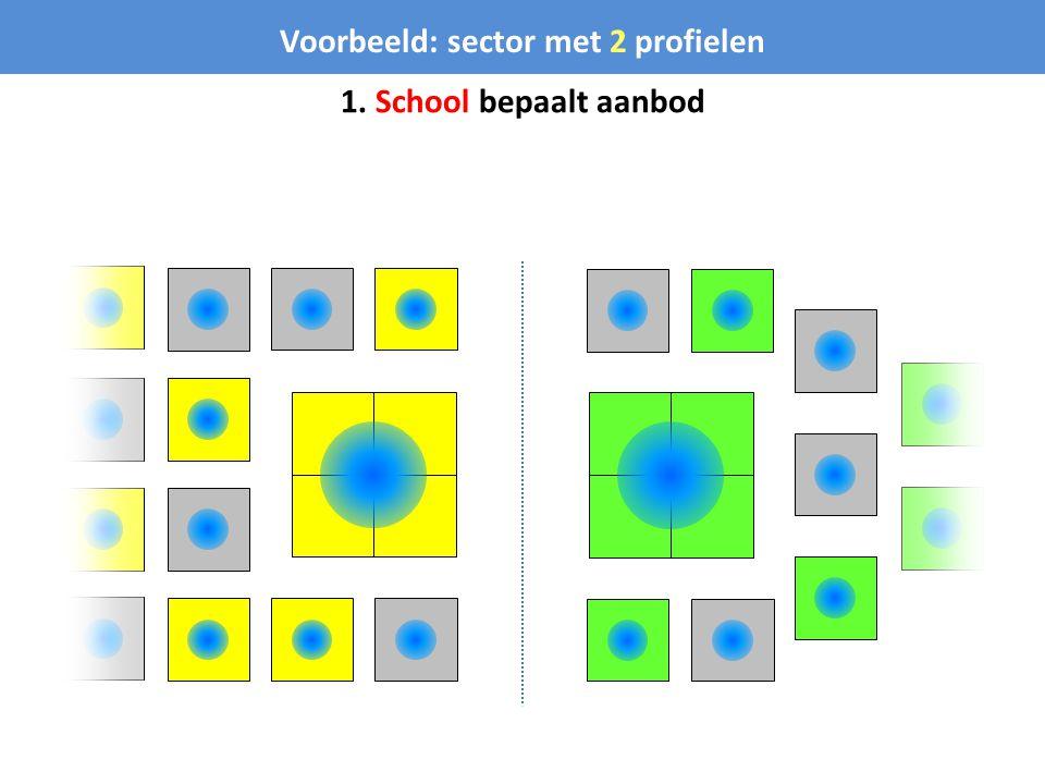 1. School bepaalt aanbod Voorbeeld: sector met 2 profielen