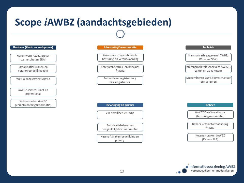Scope i AWBZ (aandachtsgebieden) Informatievoorziening AWBZ vereenvoudigen en moderniseren TechniekBusiness (klant- en werkproces) Authentieke registr