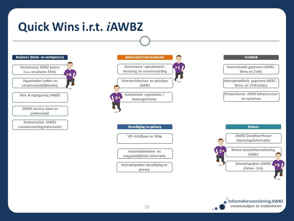 Quick Wins i.r.t. i AWBZ Informatievoorziening AWBZ vereenvoudigen en moderniseren TechniekBusiness (klant- en werkproces) Authentieke registraties /