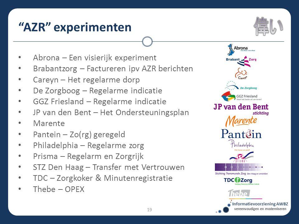 """""""AZR"""" experimenten Informatievoorziening AWBZ vereenvoudigen en moderniseren • Abrona – Een visierijk experiment • Brabantzorg – Factureren ipv AZR be"""