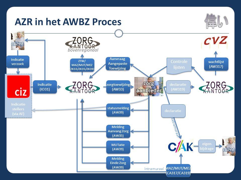 AZR in het AWBZ Proces Indicatie stellers (via AF) Indicatie stellers (via AF) statusmelding (AW39) statusmelding (AW39) Melding Aanvang Zorg (AW35) M