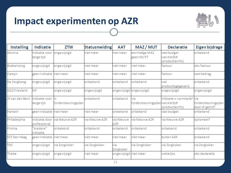 Impact experimenten op AZR InstellingIndicatieZTWStatusmeldingAATMAZ / MUTDeclaratieEigen bijdrage Abronaindicatie voor lange tijd ongewijzigdniet mee