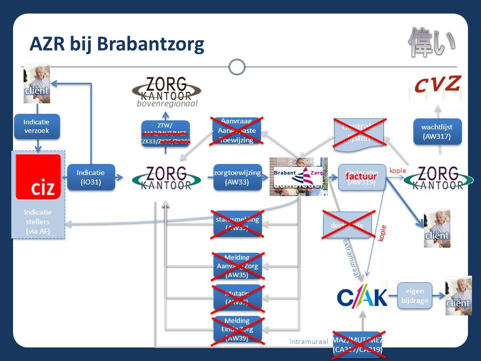 AZR bij Brabantzorg Indicatie stellers (via AF) Indicatie stellers (via AF) statusmelding (AW39) statusmelding (AW39) Melding Aanvang Zorg (AW35) Meld