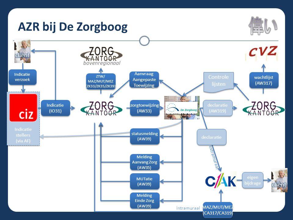 AZR bij De Zorgboog Indicatie stellers (via AF) Indicatie stellers (via AF) statusmelding (AW39) statusmelding (AW39) Melding Aanvang Zorg (AW35) Meld