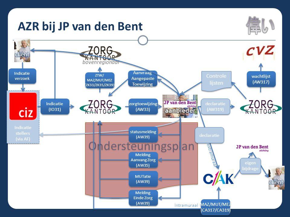 AZR bij JP van den Bent Ondersteuningsplan Indicatie stellers (via AF) Indicatie stellers (via AF) statusmelding (AW39) statusmelding (AW39) Melding A