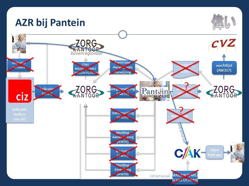 AZR bij Pantein Indicatie stellers (via AF) Indicatie stellers (via AF) statusmelding (AW39) statusmelding (AW39) Melding Aanvang Zorg (AW35) Melding