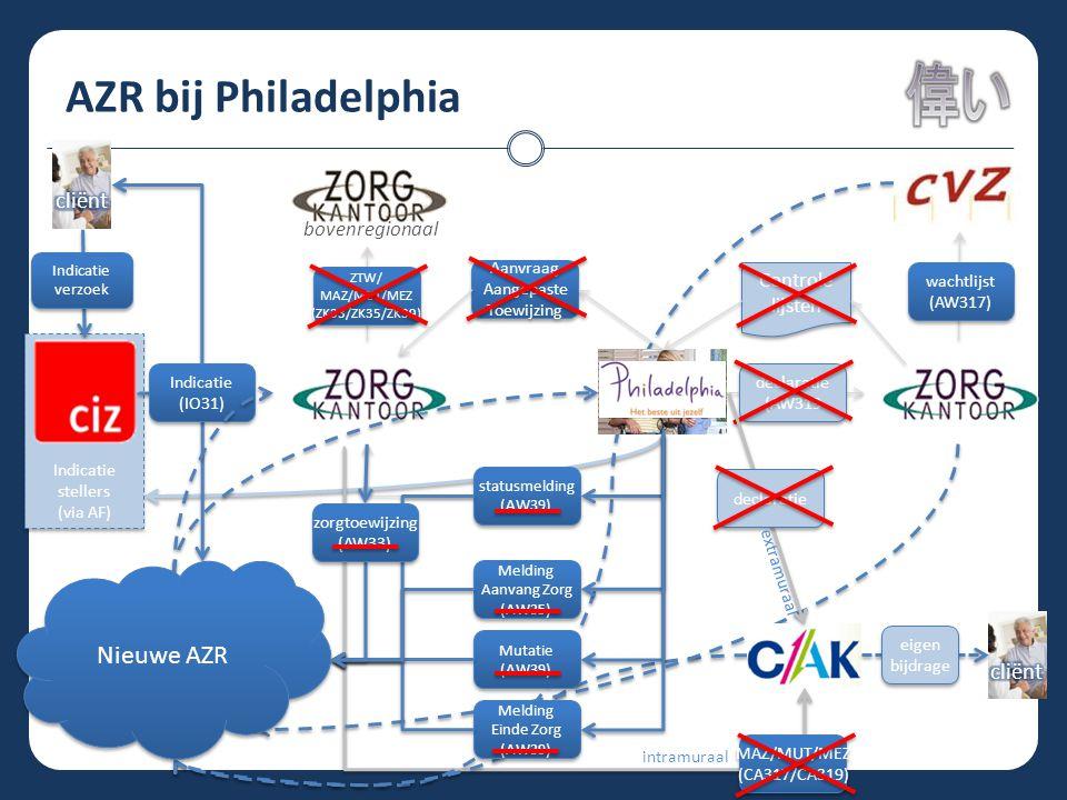 AZR bij Philadelphia Indicatie stellers (via AF) Indicatie stellers (via AF) statusmelding (AW39) statusmelding (AW39) Melding Aanvang Zorg (AW35) Mel