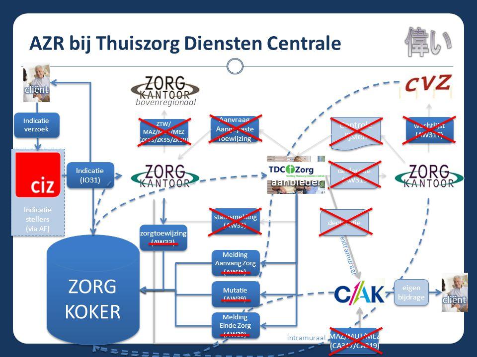 AZR bij Thuiszorg Diensten Centrale ZORG KOKER ZORG KOKER Indicatie stellers (via AF) Indicatie stellers (via AF) statusmelding (AW39) statusmelding (AW39) Melding Aanvang Zorg (AW35) Melding Aanvang Zorg (AW35) Mutatie (AW39) Mutatie (AW39) Melding Einde Zorg (AW39) Melding Einde Zorg (AW39) zorgtoewijzing (AW33) zorgtoewijzing (AW33) ZTW/ MAZ/MUT/MEZ (ZK33/ZK35/ZK39) ZTW/ MAZ/MUT/MEZ (ZK33/ZK35/ZK39) wachtlijst (AW317) wachtlijst (AW317) declaratie (AW319 declaratie (AW319 Aanvraag Aangepaste Toewijzing Aanvraag Aangepaste Toewijzing Controle lijsten Controle lijsten Indicatie verzoek Indicatie verzoek bovenregionaal Indicatie (IO31) Indicatie (IO31) declaratie MAZ/MUT/MEZ (CA317/CA319) MAZ/MUT/MEZ (CA317/CA319) extramuraal intramuraal eigen bijdrage eigen bijdrage