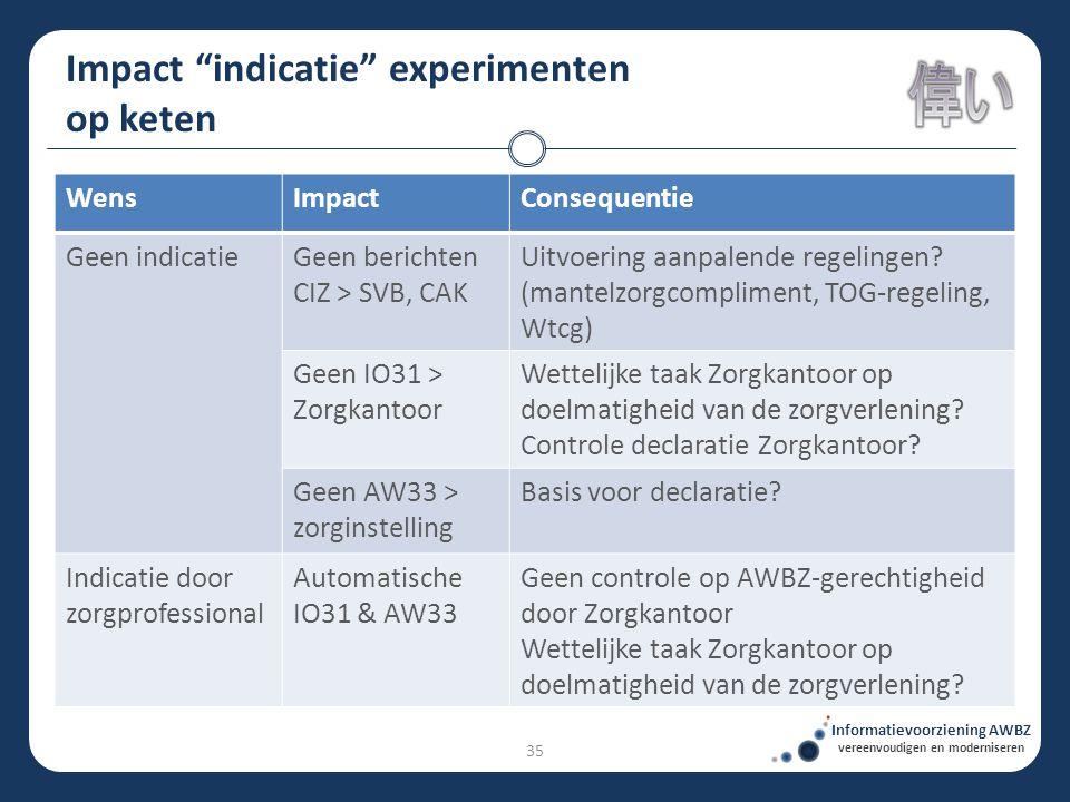 """Impact """"indicatie"""" experimenten op keten Informatievoorziening AWBZ vereenvoudigen en moderniseren WensImpactConsequentie Geen indicatieGeen berichten"""