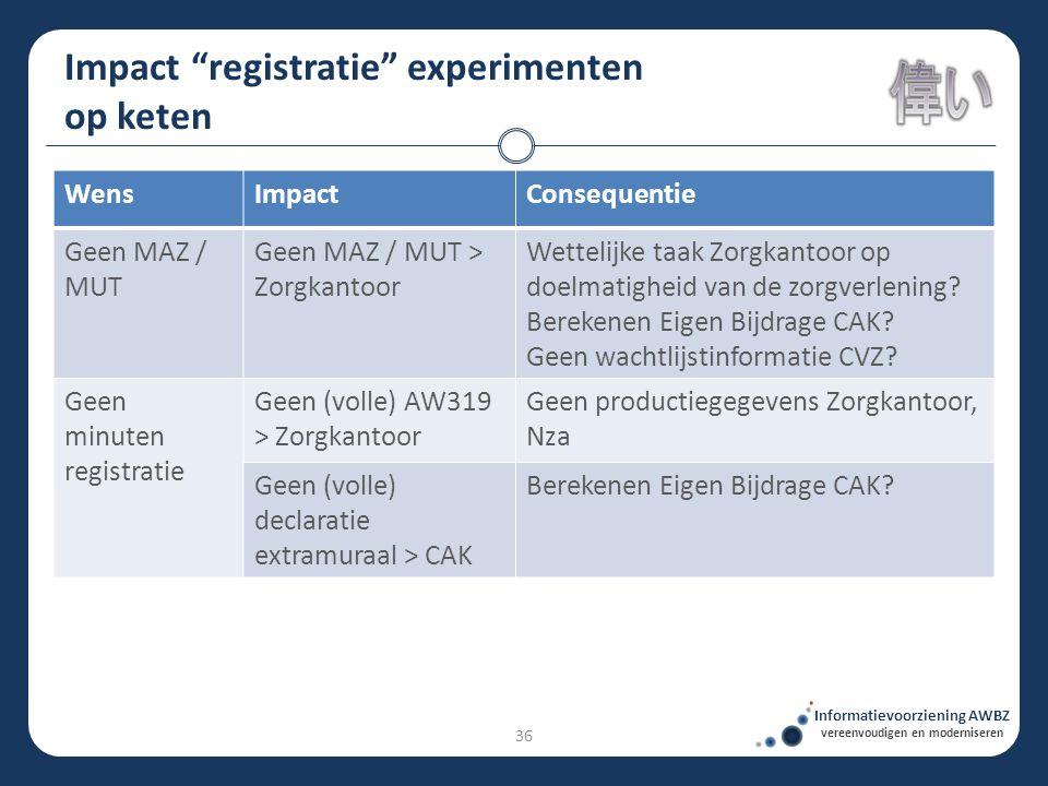"""Impact """"registratie"""" experimenten op keten Informatievoorziening AWBZ vereenvoudigen en moderniseren WensImpactConsequentie Geen MAZ / MUT Geen MAZ /"""
