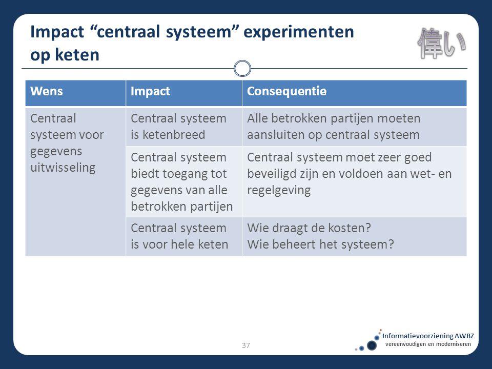 """Impact """"centraal systeem"""" experimenten op keten Informatievoorziening AWBZ vereenvoudigen en moderniseren WensImpactConsequentie Centraal systeem voor"""