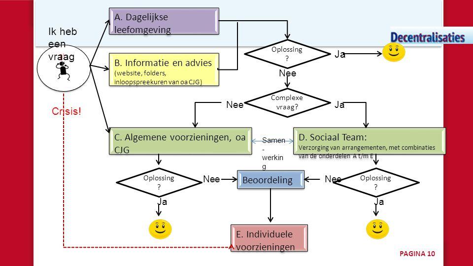 A. Dagelijkse leefomgeving B. Informatie en advies (website, folders, inloopspreekuren van oa CJG) Oplossing ? C. Algemene voorzieningen, oa CJG Ja Ne