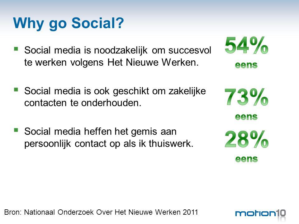 Why go Social?  Social media is noodzakelijk om succesvol te werken volgens Het Nieuwe Werken.  Social media is ook geschikt om zakelijke contacten