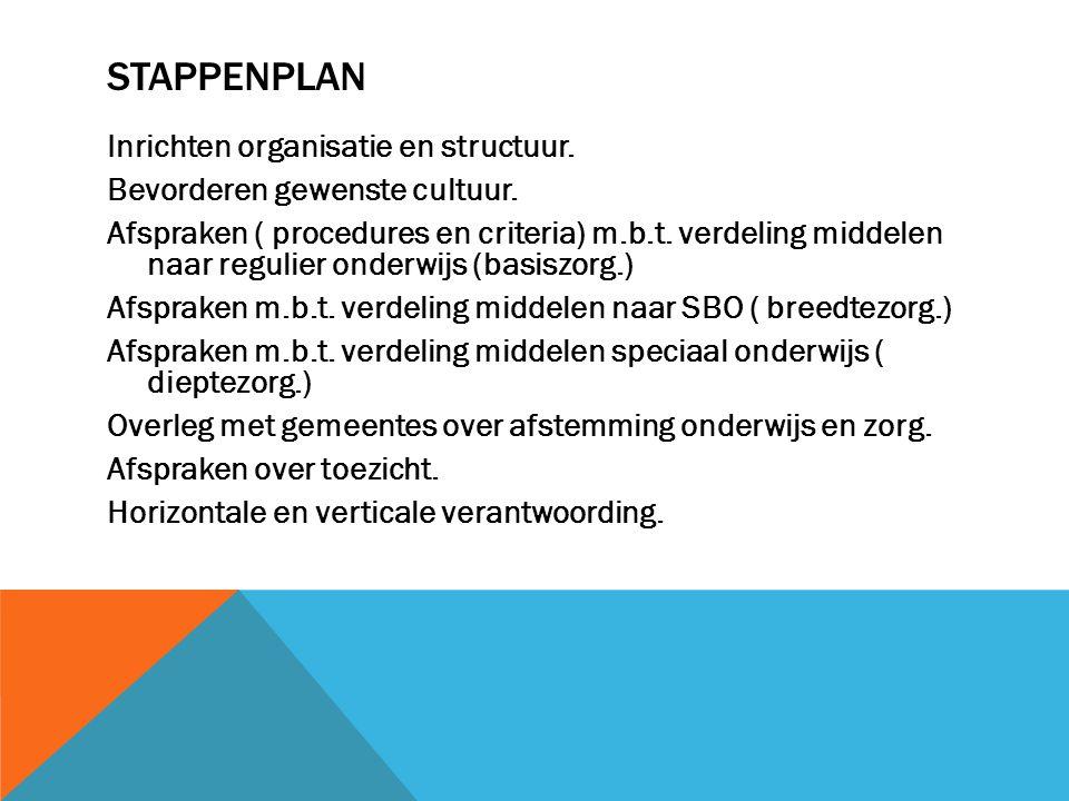 STAPPENPLAN Inrichten organisatie en structuur. Bevorderen gewenste cultuur. Afspraken ( procedures en criteria) m.b.t. verdeling middelen naar reguli