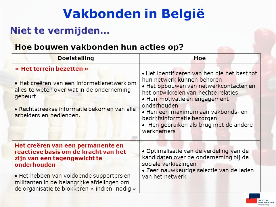 Vakbonden in België DoelstellingHoe « Het terrein bezetten »  Het creëren van een informatienetwerk om alles te weten over wat in de onderneming gebeurt  Rechtstreekse informatie bekomen van alle arbeiders en bedienden.
