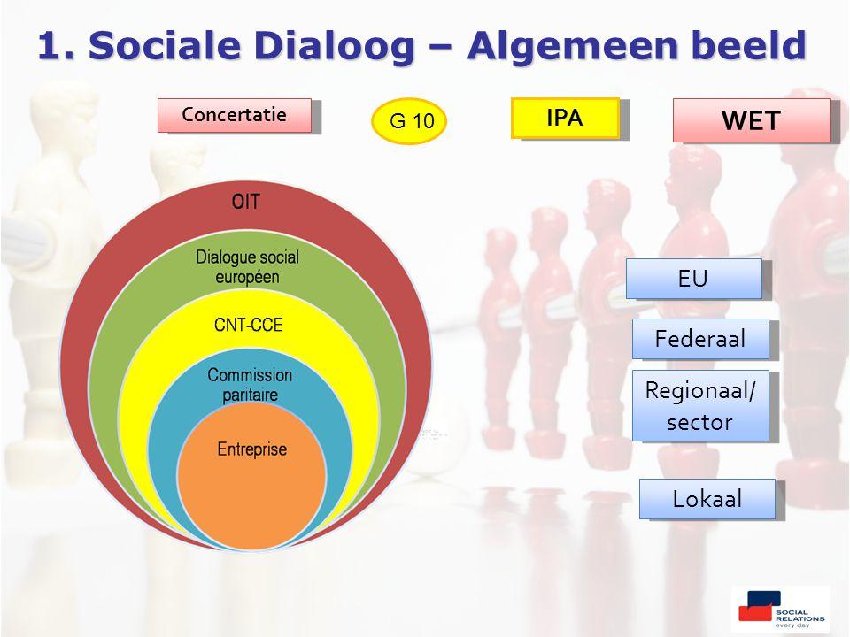 1. Sociale Dialoog – Algemeen beeld EU Federaal Regionaal/ sector Regionaal/ sector Lokaal Concertatie G 10 IPA WET