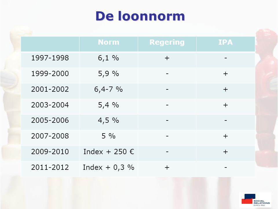 De loonnorm NormRegeringIPA 1997-19986,1 %+- 1999-20005,9 %-+ 2001-20026,4-7 %-+ 2003-20045,4 %-+ 2005-20064,5 %-- 2007-20085 %-+ 2009-2010Index + 250 €-+ 2011-2012Index + 0,3 %+-