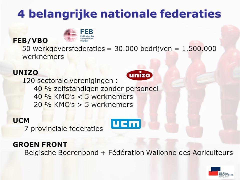 4 belangrijke nationale federaties FEB/VBO 50 werkgeversfederaties = 30.000 bedrijven = 1.500.000 werknemers UNIZO 120 sectorale verenigingen : 40 % zelfstandigen zonder personeel 40 % KMO's < 5 werknemers 20 % KMO's > 5 werknemers UCM 7 provinciale federaties GROEN FRONT Belgische Boerenbond + Fédération Wallonne des Agriculteurs