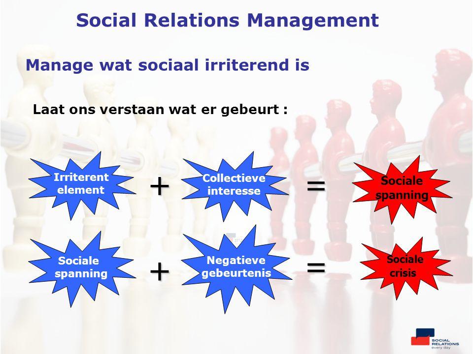 Laat ons verstaan wat er gebeurt : … Irriterent element Collectieve interesse Sociale spanning Negatieve gebeurtenis Sociale spanning Sociale crisis += = + Manage wat sociaal irriterend is Social Relations Management