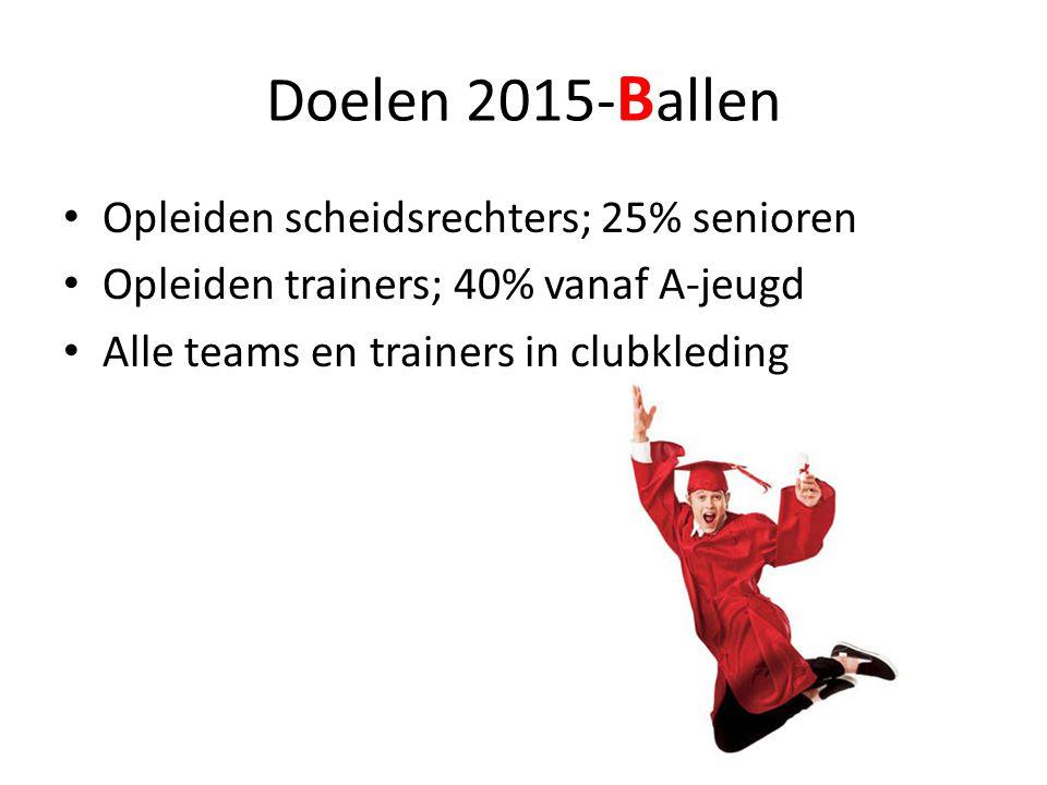 Doelen 2015- B allen • Opleiden scheidsrechters; 25% senioren • Opleiden trainers; 40% vanaf A-jeugd • Alle teams en trainers in clubkleding