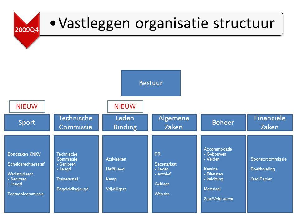 Algemene Zaken Bestuur Leden Binding Bondzaken KNKV Scheidsrechtersstaf Wedstrijdsecr.