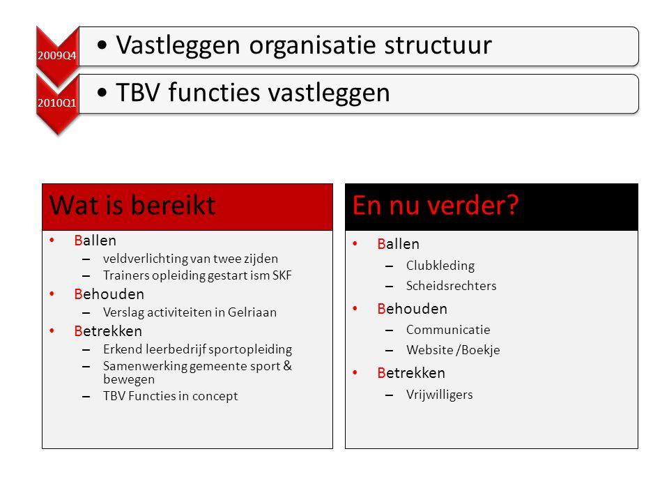 2009Q4 •Vastleggen organisatie structuur 2010Q1 •TBV functies vastleggen Wat is bereikt • Ballen – Clubkleding – Scheidsrechters • Behouden – Communicatie – Website /Boekje • Betrekken – Vrijwilligers En nu verder.