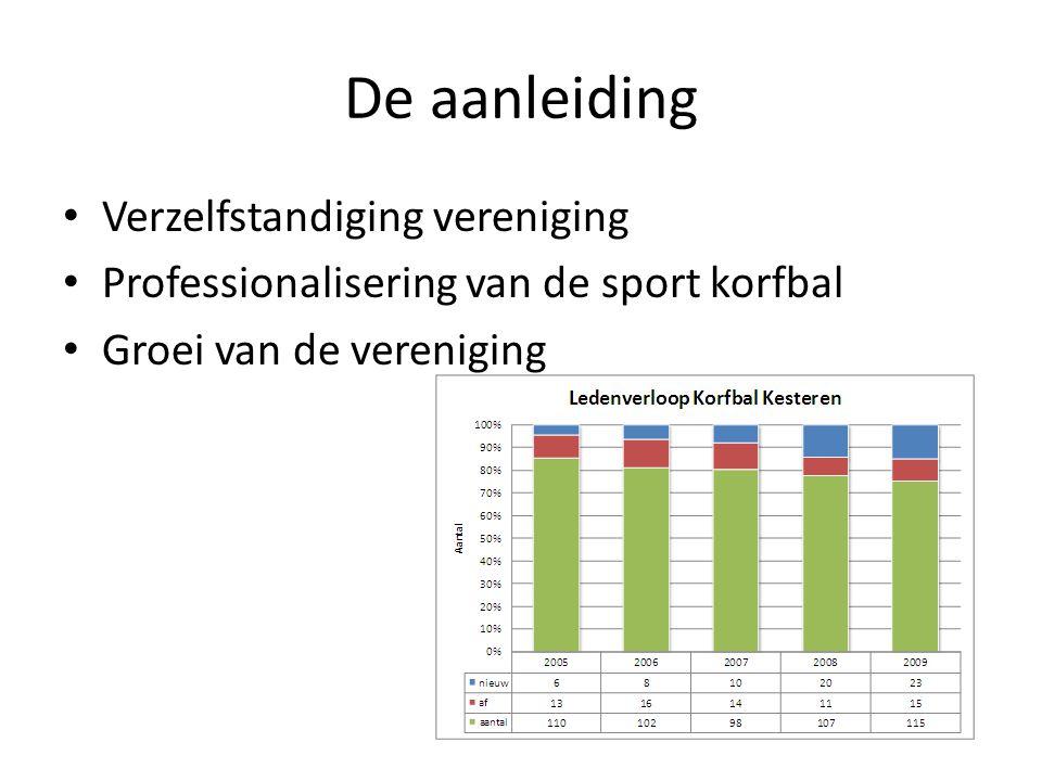 De aanleiding • Verzelfstandiging vereniging • Professionalisering van de sport korfbal • Groei van de vereniging