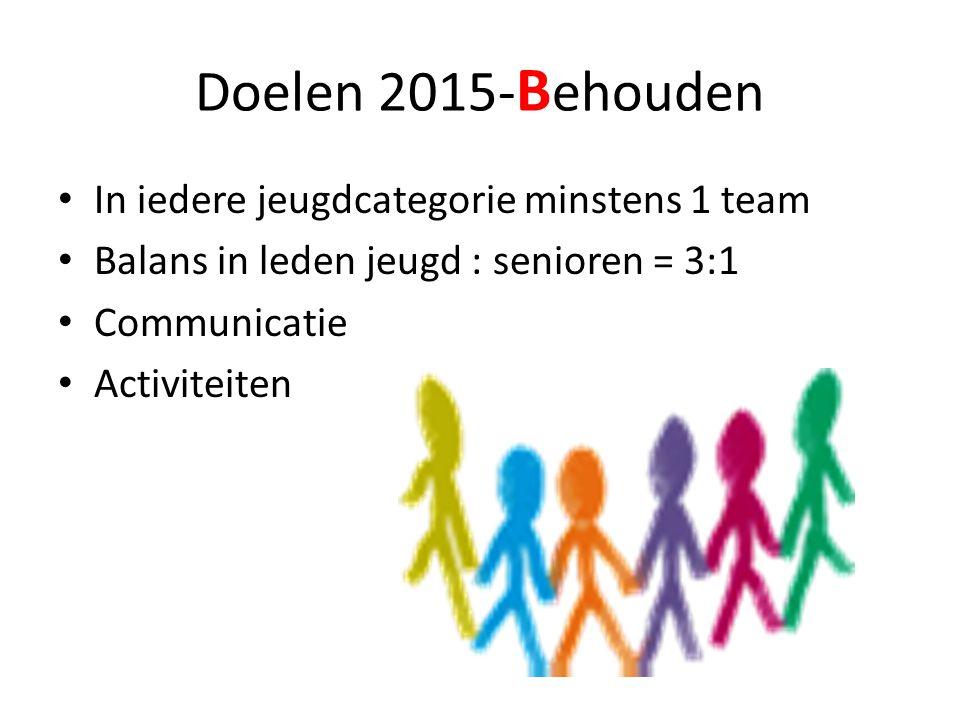 Doelen 2015- B ehouden • In iedere jeugdcategorie minstens 1 team • Balans in leden jeugd : senioren = 3:1 • Communicatie • Activiteiten