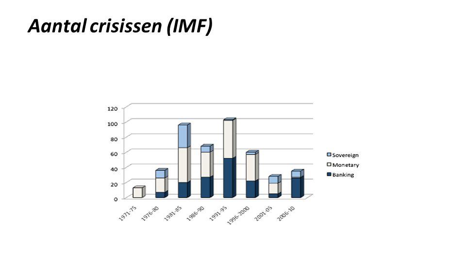 Aantal crisissen (IMF)
