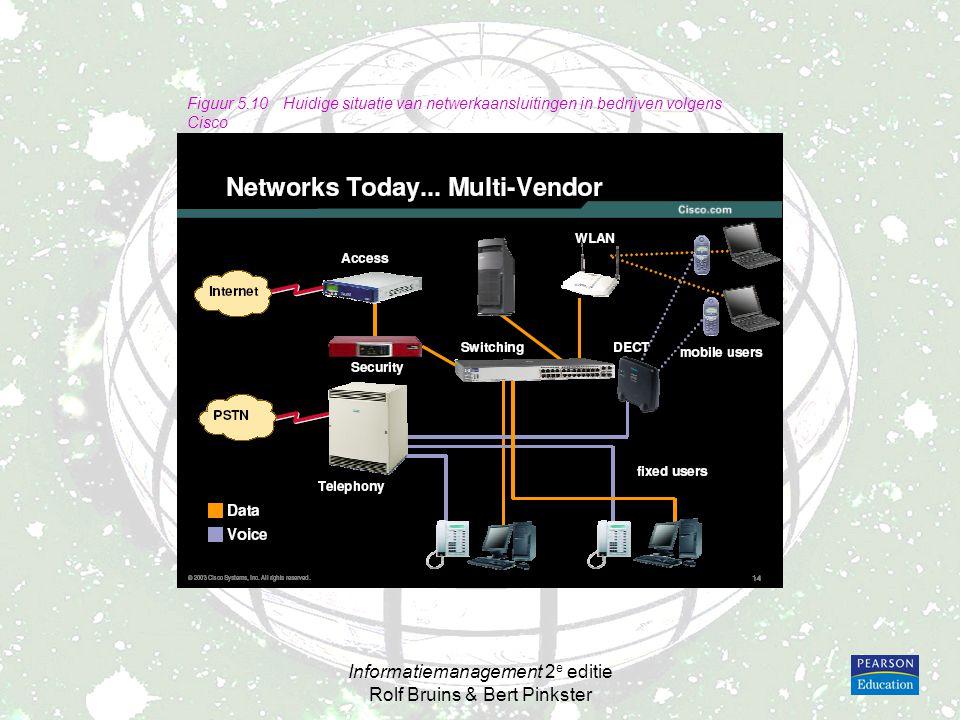 Informatiemanagement 2 e editie Rolf Bruins & Bert Pinkster Figuur 5.11Gewenste situatie van netwerkverbindingen in bedrijven volgens Cisco