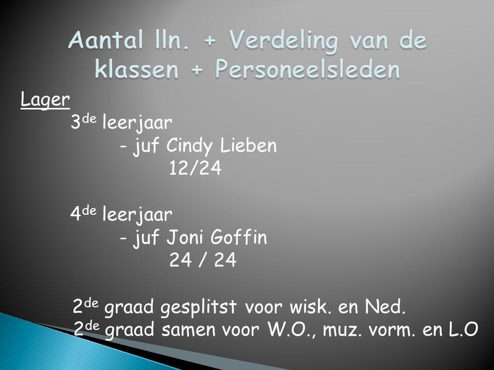Lager 3 de leerjaar - juf Cindy Lieben 12/24 4 de leerjaar - juf Joni Goffin 24 / 24 2 de graad gesplitst voor wisk. en Ned. 2 de graad samen voor W.O