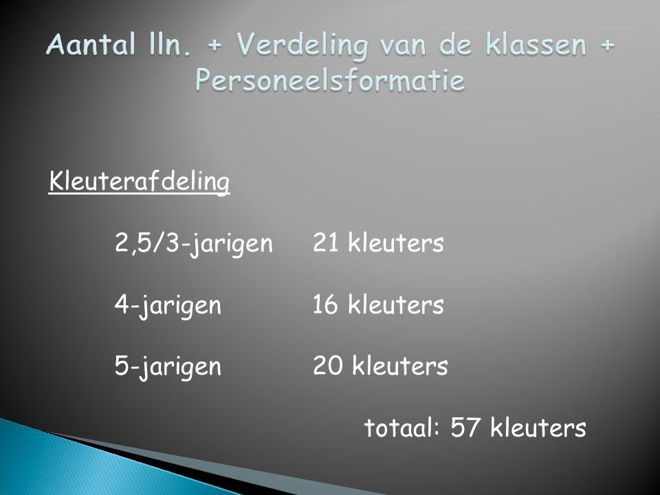 Kleuterafdeling 2,5/3-jarigen21 kleuters 4-jarigen16 kleuters 5-jarigen20 kleuters totaal: 57 kleuters