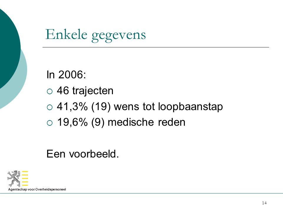 Agentschap voor Overheidspersoneel 14 Enkele gegevens In 2006:  46 trajecten  41,3% (19) wens tot loopbaanstap  19,6% (9) medische reden Een voorbe