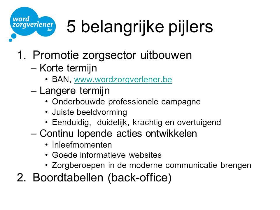 5 belangrijke pijlers 1.Promotie zorgsector uitbouwen –Korte termijn •BAN, www.wordzorgverlener.bewww.wordzorgverlener.be –Langere termijn •Onderbouwd