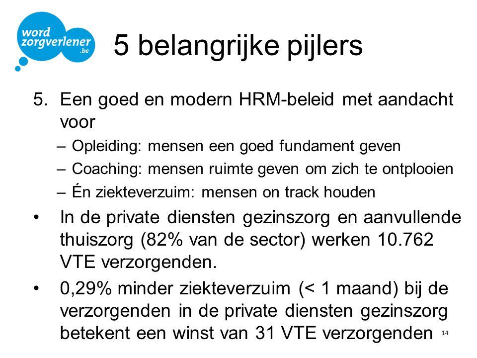 5 belangrijke pijlers 5.Een goed en modern HRM-beleid met aandacht voor –Opleiding: mensen een goed fundament geven –Coaching: mensen ruimte geven om