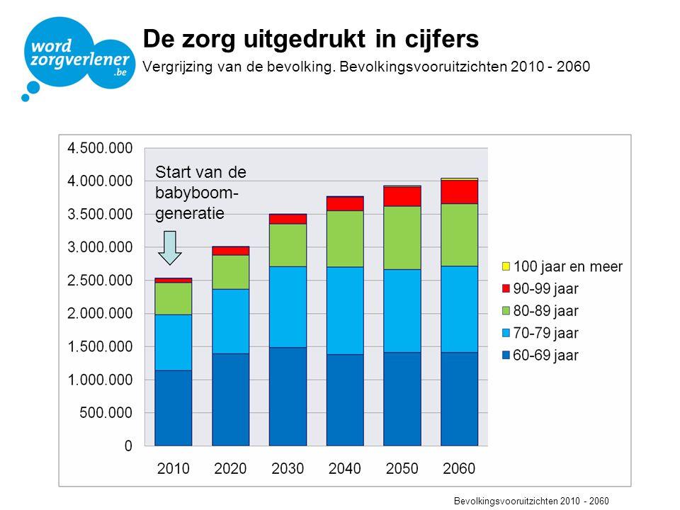 Evolutie werkgelegenheid in de zorg 2000-2020 Bron: Werk maken van werk in de zorgsector.