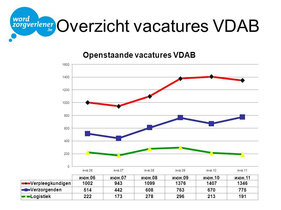 Overzicht vacatures VDAB