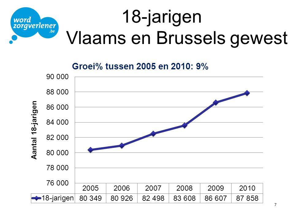 18-jarigen Vlaams en Brussels gewest 7