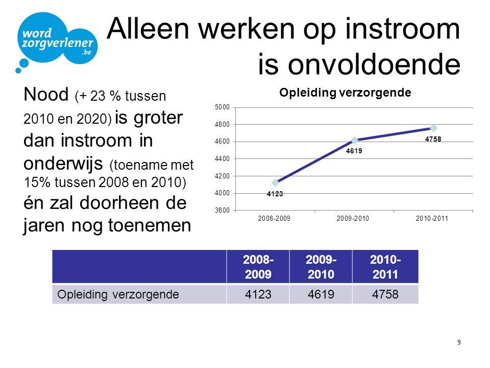 Alleen werken op instroom is onvoldoende 9 2008- 2009 2009- 2010 2010- 2011 Opleiding verzorgende412346194758 Nood (+ 23 % tussen 2010 en 2020) is gro