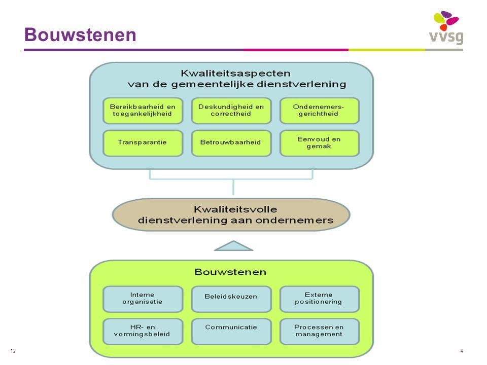 VVSG - Bouwstenen Pas aan bij: Invoegen / Koptekst en Voettekst12 -5-7-2014