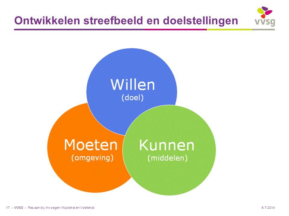 VVSG - Ontwikkelen streefbeeld en doelstellingen Pas aan bij: Invoegen / Koptekst en Voettekst17 -5-7-2014