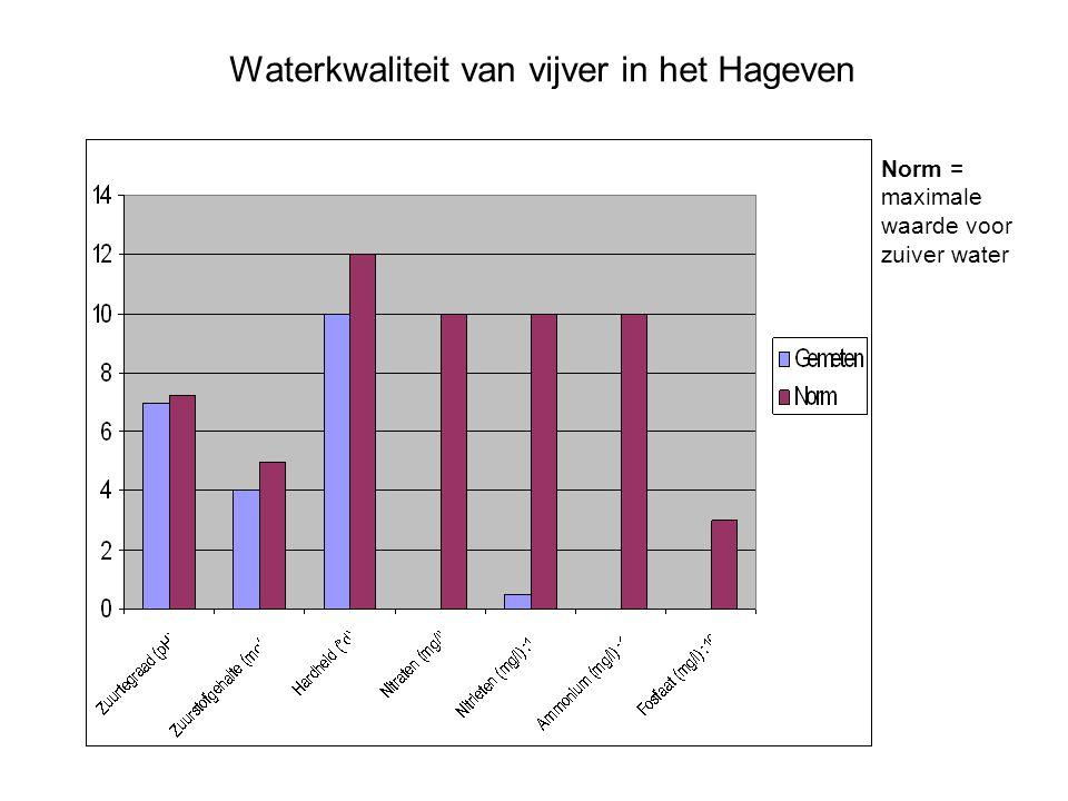 Waterkwaliteit van vijver in het Hageven Norm = maximale waarde voor zuiver water