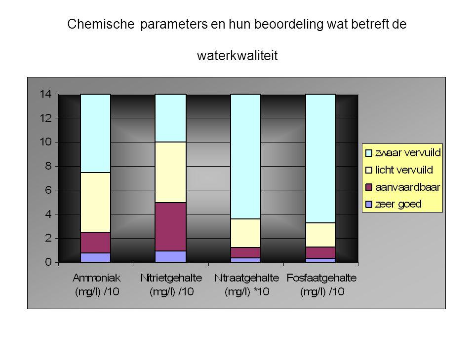 Chemische parameters en hun beoordeling wat betreft de waterkwaliteit
